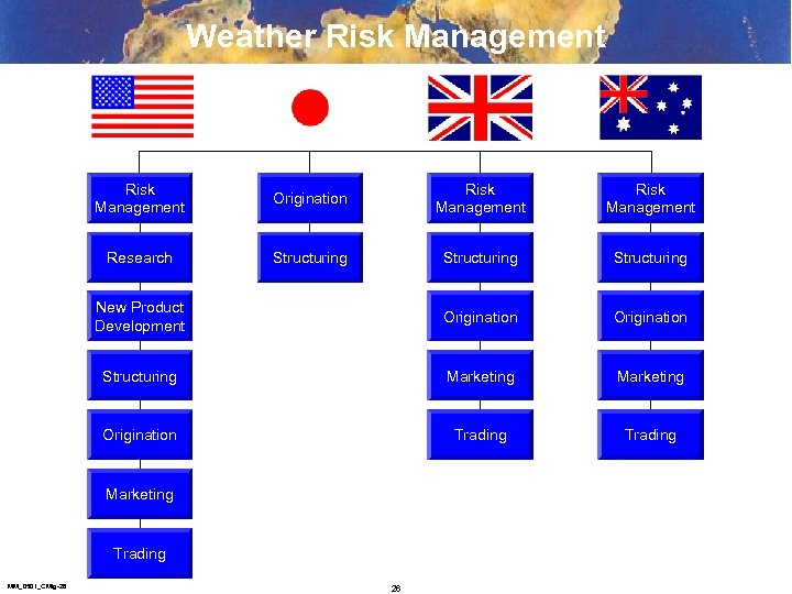 Weather Risk Management Origination Risk Management Research Structuring New Product Development Origination Structuring Marketing