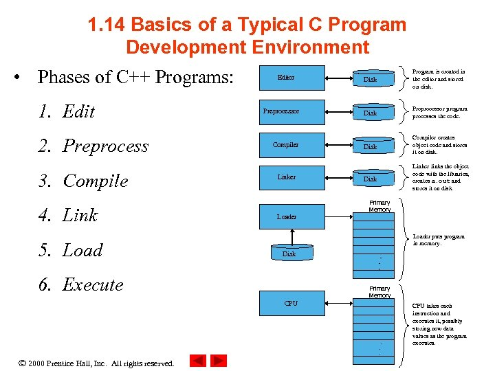 1. 14 Basics of a Typical C Program Development Environment • Phases of C++