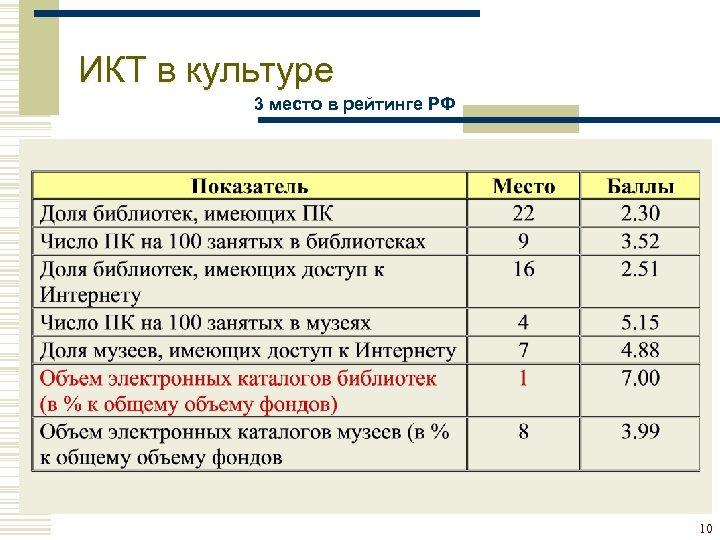 ИКТ в культуре 3 место в рейтинге РФ 10