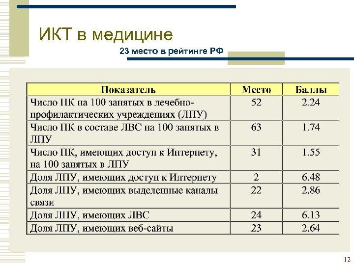ИКТ в медицине 23 место в рейтинге РФ 12