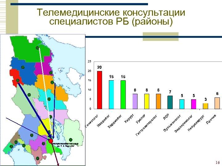 Телемедицинские консультации специалистов РБ (районы) 16