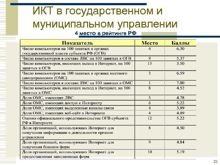 ИКТ в государственном и муниципальном управлении 4 место в рейтинге РФ 21
