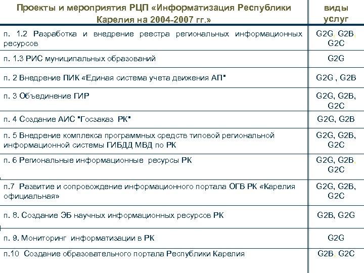 Проекты и мероприятия РЦП «Информатизация Республики Карелия на 2004 -2007 гг. » виды услуг