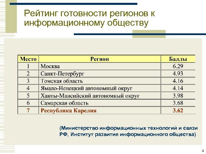 Рейтинг готовности регионов к информационному обществу (Министерство информационных технологий и связи РФ, Институт развития