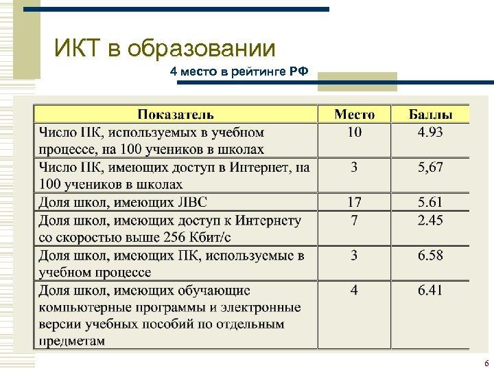 ИКТ в образовании 4 место в рейтинге РФ 6