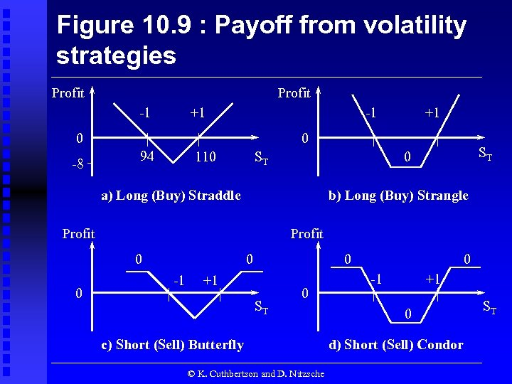 Figure 10. 9 : Payoff from volatility strategies Profit -1 +1 -1 0 -8