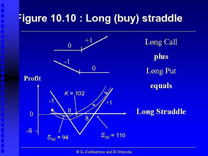 Figure 10. 10 : Long (buy) straddle +1 0 Long Call plus -1 0