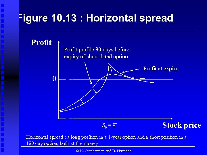 Figure 10. 13 : Horizontal spread Profit profile 30 days before expiry of short