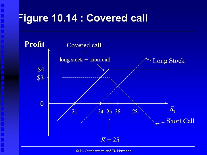 Figure 10. 14 : Covered call Profit Covered call = long stock + short