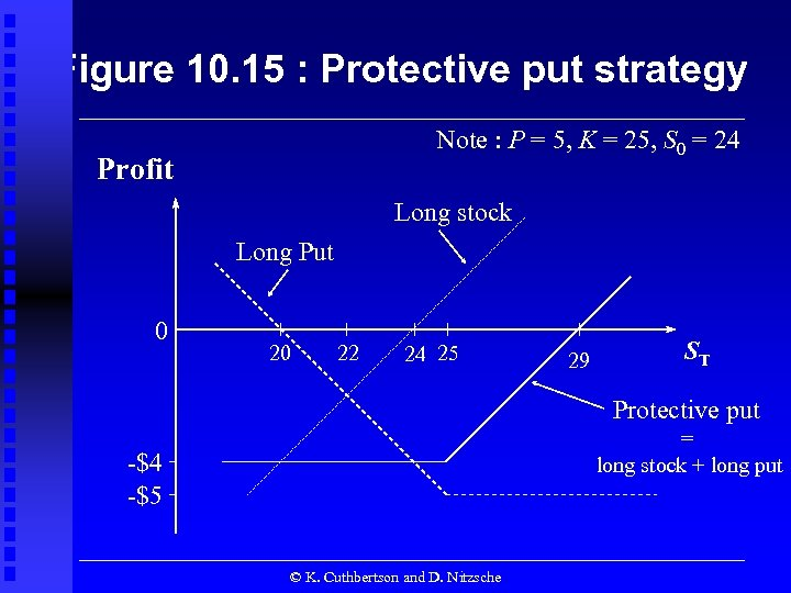 Figure 10. 15 : Protective put strategy Note : P = 5, K =