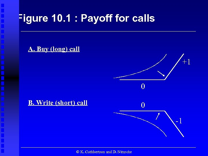 Figure 10. 1 : Payoff for calls A. Buy (long) call +1 0 B.