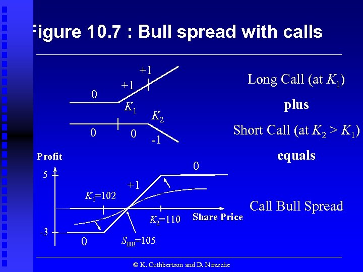Figure 10. 7 : Bull spread with calls +1 0 +1 Long Call (at