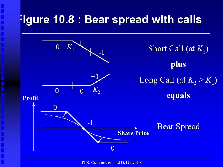 Figure 10. 8 : Bear spread with calls 0 K 1 -1 Short Call