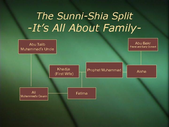 The Sunni-Shia Split -It's All About Family. Abu Bakr Abu Talib Muhammad's Uncle Friend