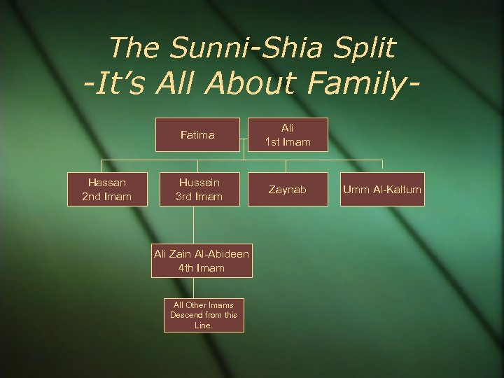 The Sunni-Shia Split -It's All About Family. Fatima Hassan 2 nd Imam Ali 1