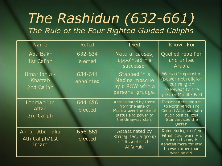 The Rashidun (632 -661) The Rule of the Four Righted Guided Caliphs Name Ruled