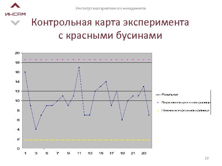 Институт альтернативного менеджмента Контрольная карта эксперимента с красными бусинами 19