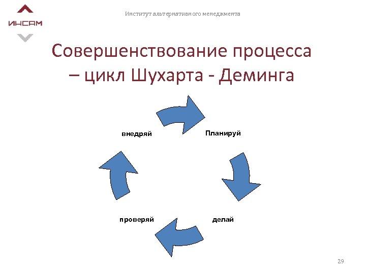 Институт альтернативного менеджмента Совершенствование процесса – цикл Шухарта - Деминга внедряй Планируй проверяй делай