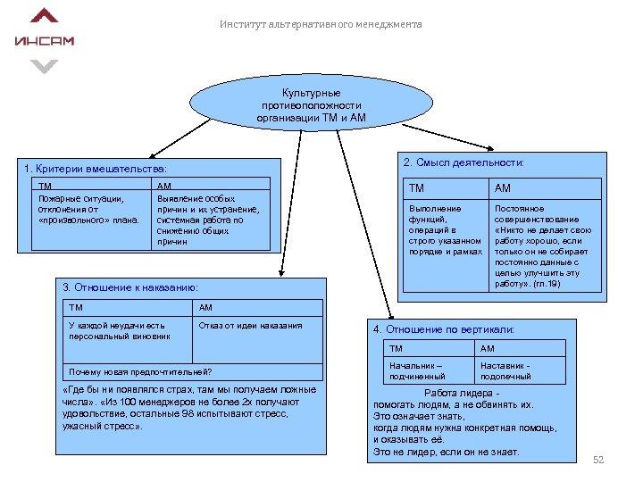 Институт альтернативного менеджмента Культурные противоположности организации ТМ и АМ 2. Смысл деятельности: 1. Критерии