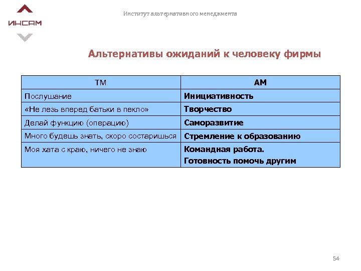 Институт альтернативного менеджмента Альтернативы ожиданий к человеку фирмы АМ ТМ Послушание Инициативность «Не лезь