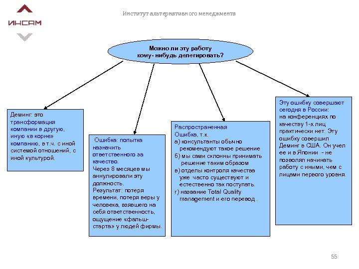 Институт альтернативного менеджмента Можно ли эту работу кому- нибудь делегировать? Деминг: это трансформация компании