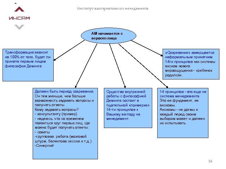 Институт альтернативного менеджмента АМ начинается с первого лица Трансформация зависит на 100% от того,