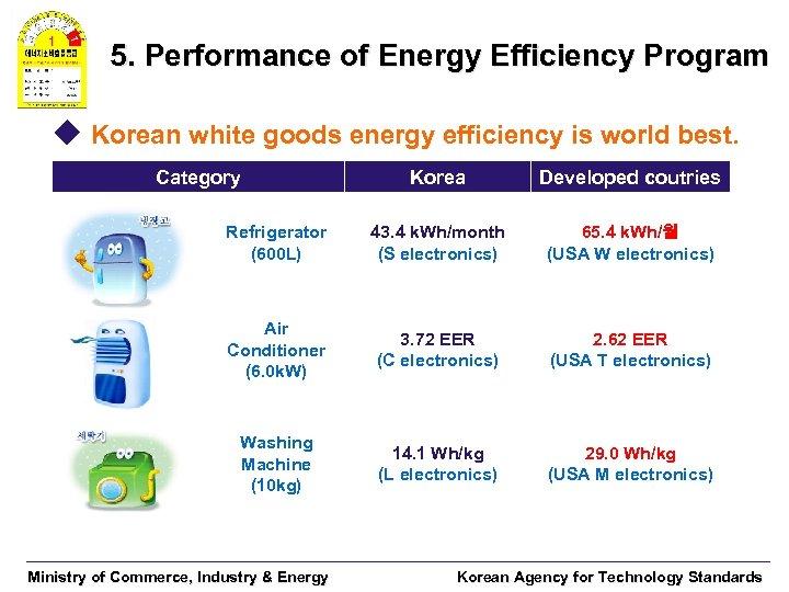 5. Performance of Energy Efficiency Program u Korean white goods energy efficiency is world