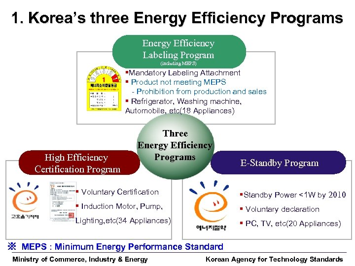 1. Korea's three Energy Efficiency Programs Energy Efficiency Labeling Program (including MEPS) §Mandatory Labeling