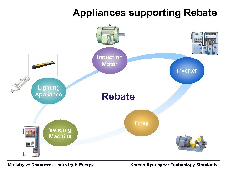 Appliances supporting Rebate Induction Motor Inverter Lighting Appliance Rebate Pump Vending Machine Ministry of