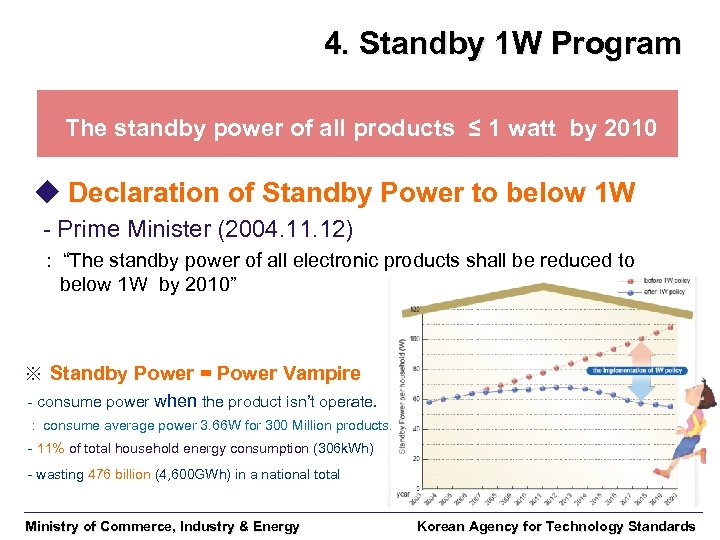 4. Standby 1 W Program The standby power of all products ≤ 1 watt