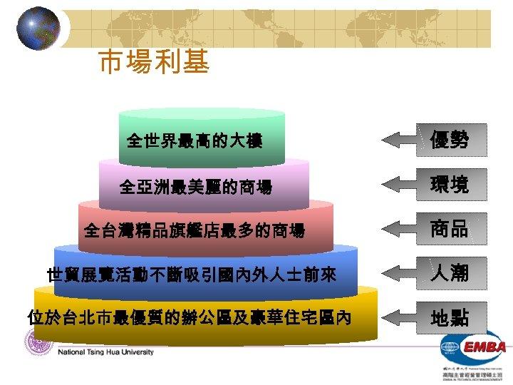 市場利基 全世界最高的大樓 優勢 全亞洲最美麗的商場 環境 全台灣精品旗艦店最多的商場 商品 世貿展覽活動不斷吸引國內外人士前來 人潮 位於台北市最優質的辦公區及豪華住宅區內 地點
