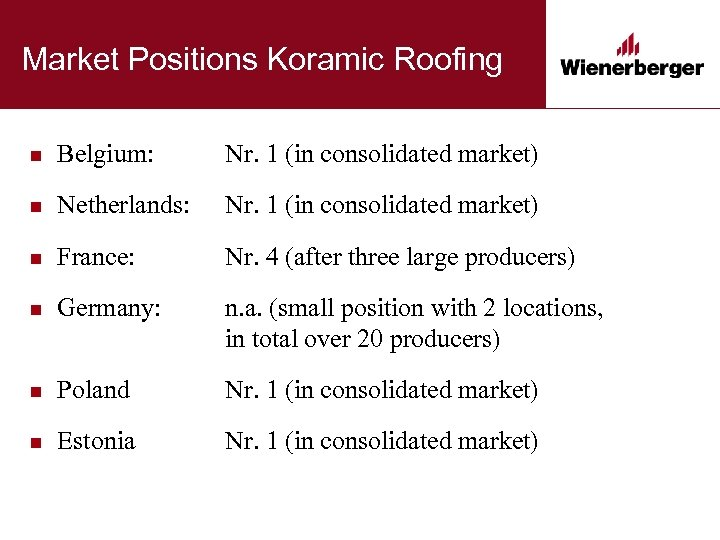 Market Positions Koramic Roofing n Belgium: Nr. 1 (in consolidated market) n Netherlands: Nr.