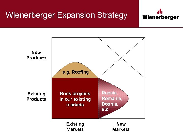 Wienerberger Expansion Strategy New Products e. g. Roofing Existing Products Brick projects in our