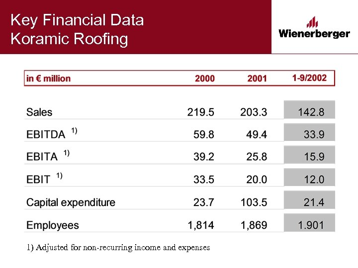 Key Financial Data Koramic Roofing 1) Adjusted for non-recurring income and expenses