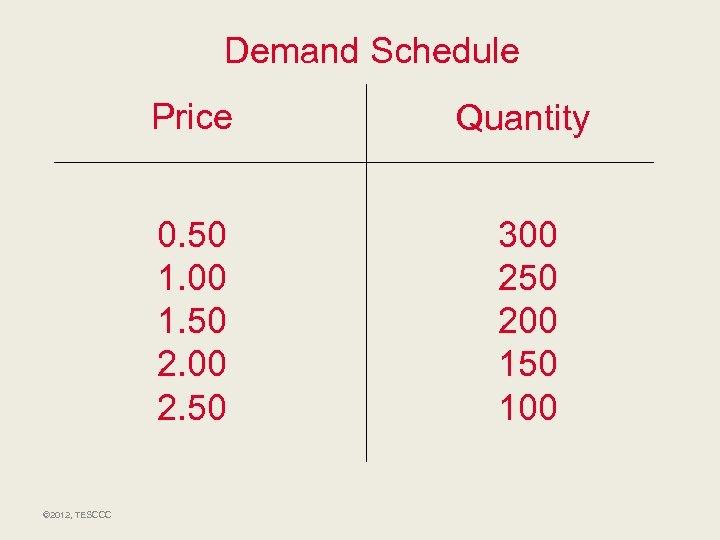 Demand Schedule Price 0. 50 1. 00 1. 50 2. 00 2. 50 ©
