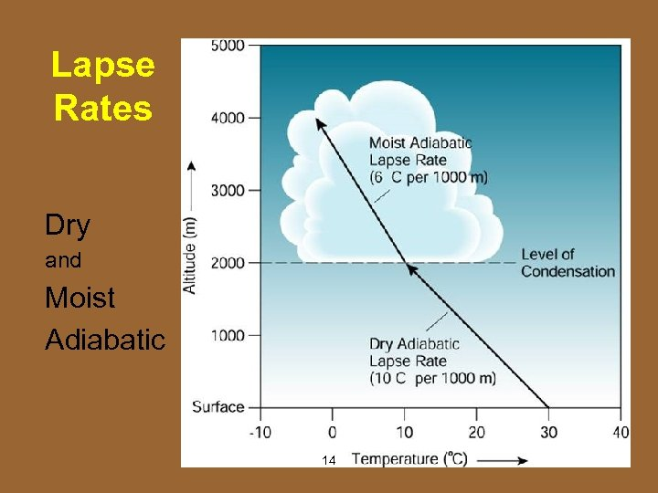 Lapse Rates Dry and Moist Adiabatic 14