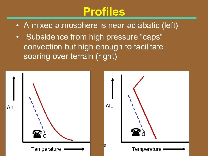 Profiles • A mixed atmosphere is near adiabatic (left) • Subsidence from high pressure