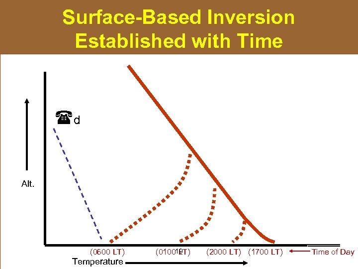 Surface-Based Inversion Established with Time d Alt. (0600 LT) Temperature (010019 LT) (2000 LT)