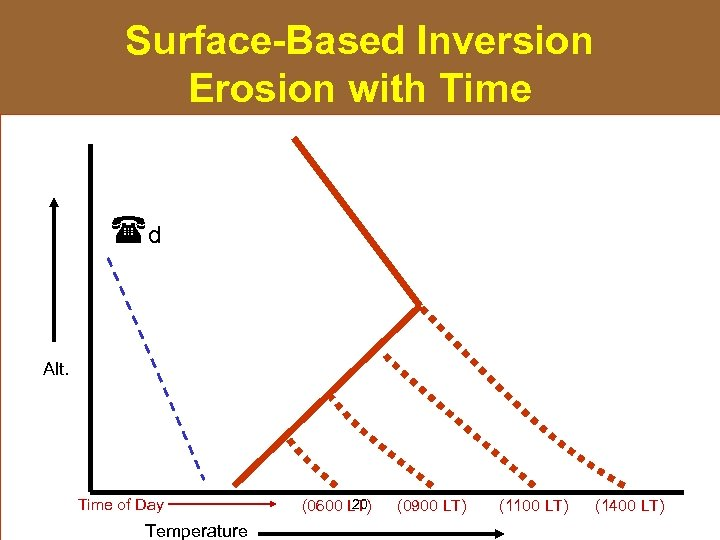 Surface-Based Inversion Erosion with Time d Alt. Time of Day Temperature 20 (0600 LT)