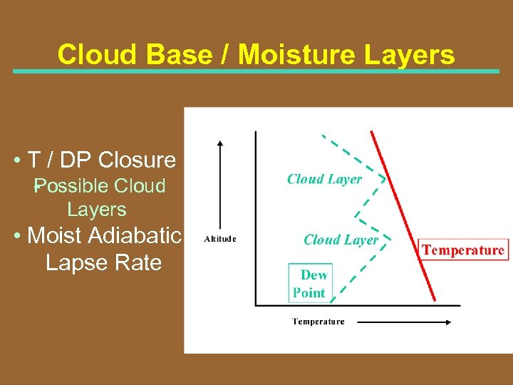 Cloud Base / Moisture Layers • T / DP Closure P ossible Cloud Layers