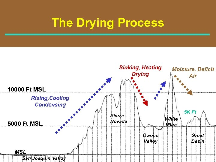 The Drying Process Sinking, Heating Drying Moisture, Deficit Air 10000 Ft MSL Rising, Cooling