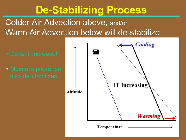 De-Stabilizing Process Colder Air Advection above, and/or Warm Air Advection below will de stabilize