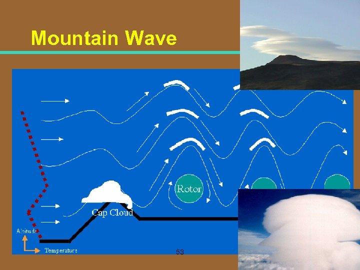 Mountain Wave 53