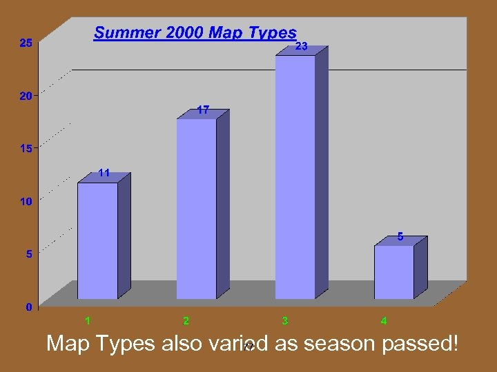 Map Types also varied as season passed! 77