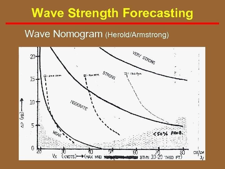 Wave Strength Forecasting Wave Nomogram (Herold/Armstrong) 86