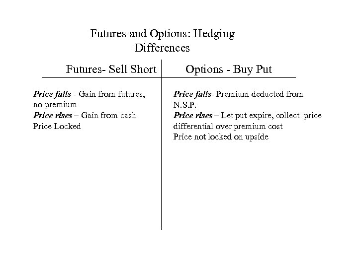 Futures and Options: Hedging Differences Futures- Sell Short Price falls - Gain from futures,