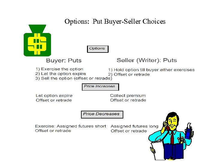 Options: Put Buyer-Seller Choices