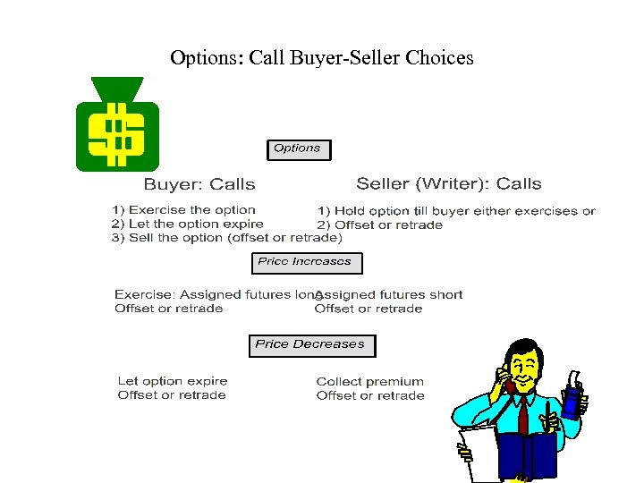 Options: Call Buyer-Seller Choices