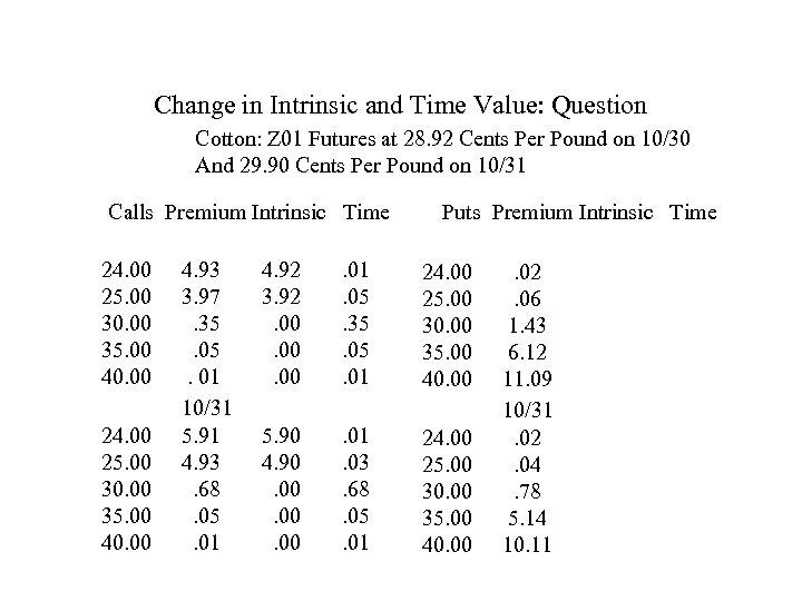 Change in Intrinsic and Time Value: Question Cotton: Z 01 Futures at 28. 92