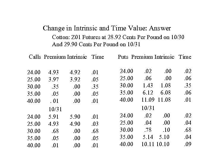 Change in Intrinsic and Time Value: Answer Cotton: Z 01 Futures at 28. 92